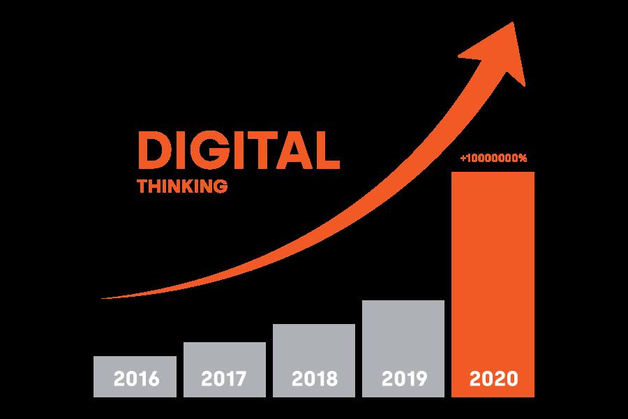La crescita del digitale in Italia